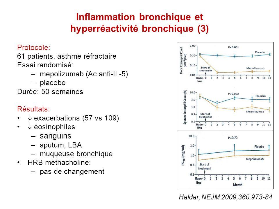 Inflammation bronchique et hyperréactivité bronchique (4) Protocole: 13 patients, asthme allergique Test de provocation antigénique A T0, 24 h, 7 jours: –test à la méthacholine –biopsies bronchiques Résultats: HRB à 24 h et 7 jours inflammation cellulaire à 24 h, résolue à 7 jours progressive des marqueurs de remodelage bronchique à 24 h et 7 jours Kariyawasam, AJRCCM 2007;175:896-904