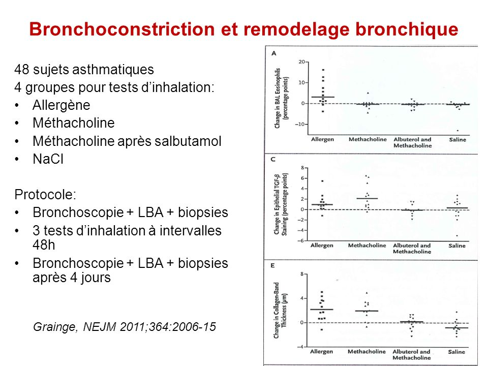 Bronchoconstriction et remodelage bronchique 48 sujets asthmatiques 4 groupes pour tests dinhalation: Allergène Méthacholine Méthacholine après salbut