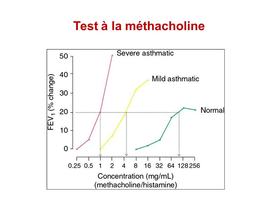 Test à la méthacholine