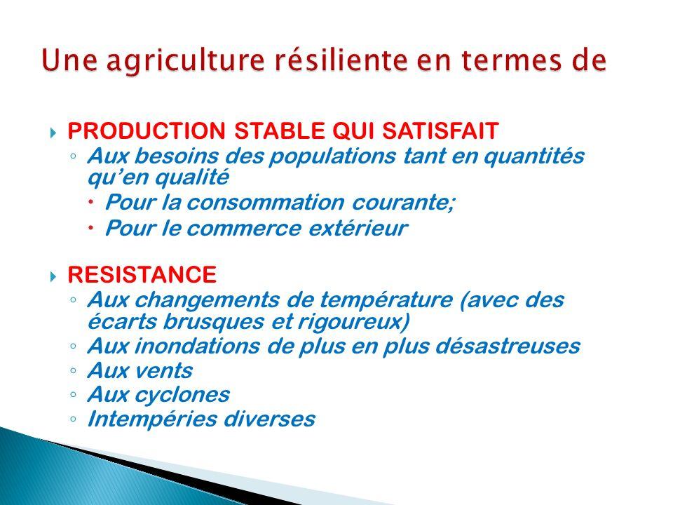 On parle ici de systèmes de production, interactions synergiques de facteurs incluant : dabord les producteurs (agriculteurs a proprement parler avec les encadreurs) le cadre environnemental de production (support édaphique a proprement parler et cadre écologique général…) les intrants agricoles proprement dit