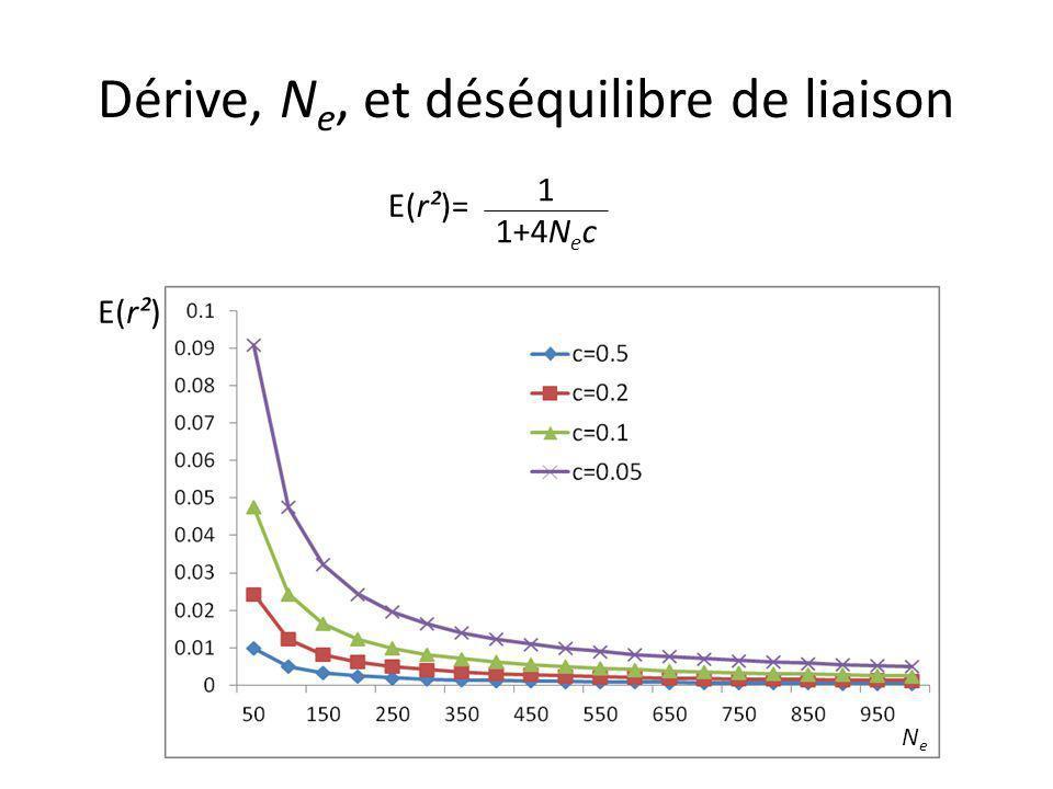 Dérive, N e, et déséquilibre de liaison E(r²)= 1 1+4N e c NeNe E(r²)