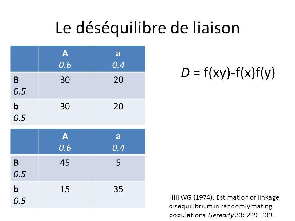 Le déséquilibre de liaison A 0.6 a 0.4 B 0.5 3020 b 0.5 3020 A 0.6 a 0.4 B 0.5 455 b 0.5 1535 D AB = 0 D AB = 0,15 D AB = f(AB)-f(A)f(B) D Ab = f(Ab)-f(A)f(b) D aB = f(aB)-f(a)f(B) D ab = f(ab)-f(a)f(b) biallélique D égaux en valeur absolue