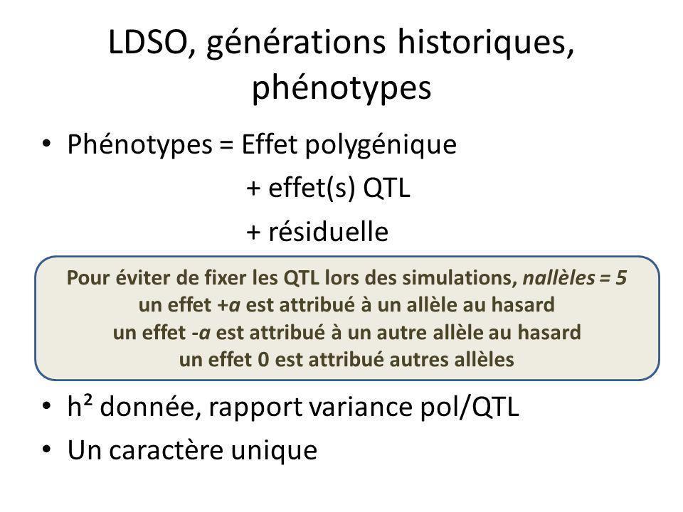 LDSO, générations historiques, phénotypes Phénotypes = Effet polygénique + effet(s) QTL + résiduelle h² donnée, rapport variance pol/QTL Un caractère unique Pour éviter de fixer les QTL lors des simulations, nallèles = 5 un effet +a est attribué à un allèle au hasard un effet -a est attribué à un autre allèle au hasard un effet 0 est attribué autres allèles