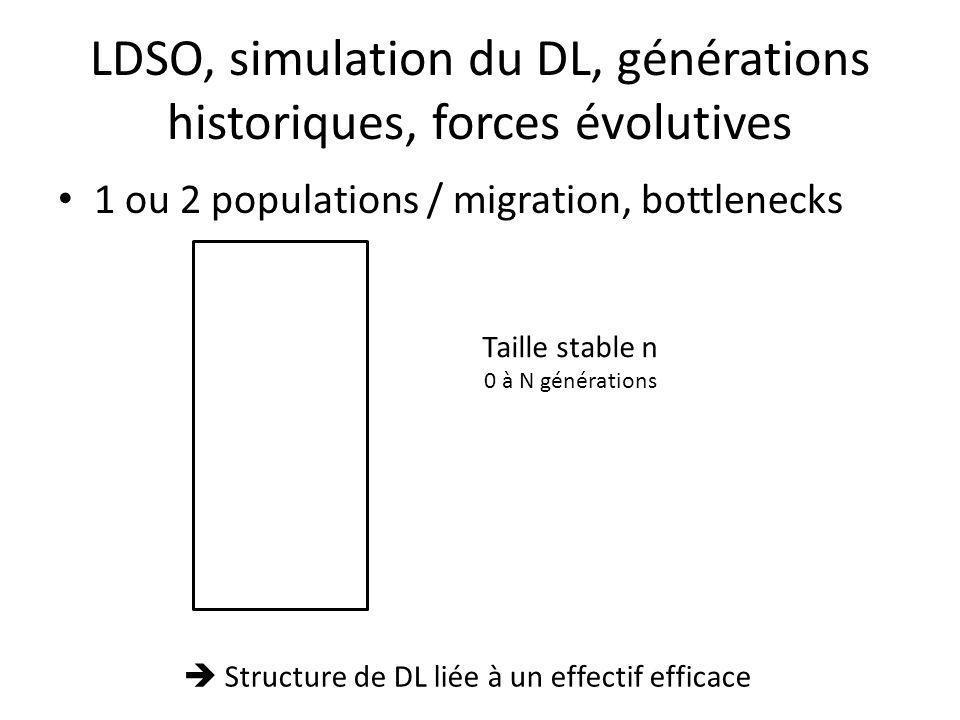 LDSO, simulation du DL, générations historiques, forces évolutives 1 ou 2 populations / migration, bottlenecks Taille stable n 0 à N générations Structure de DL liée à un effectif efficace