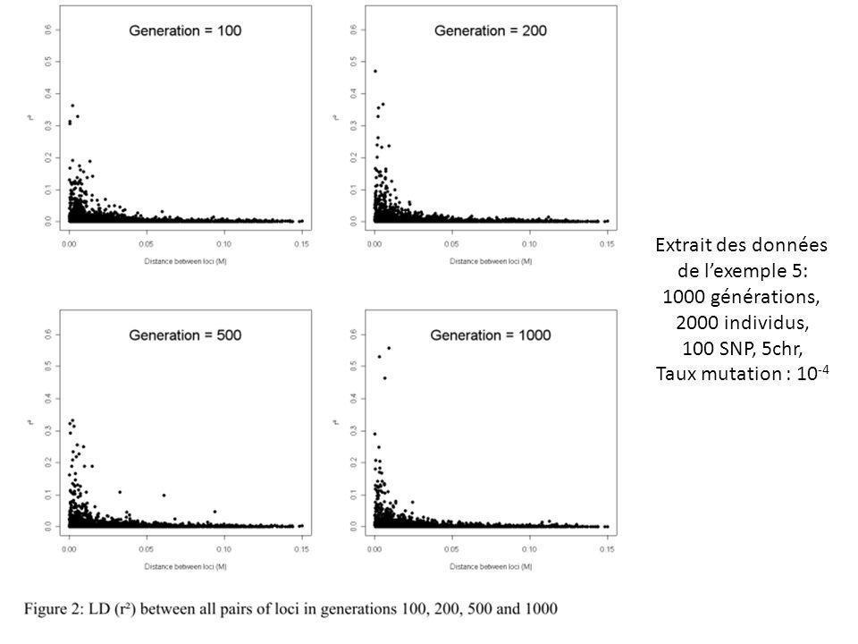 Extrait des données de lexemple 5: 1000 générations, 2000 individus, 100 SNP, 5chr, Taux mutation : 10 -4