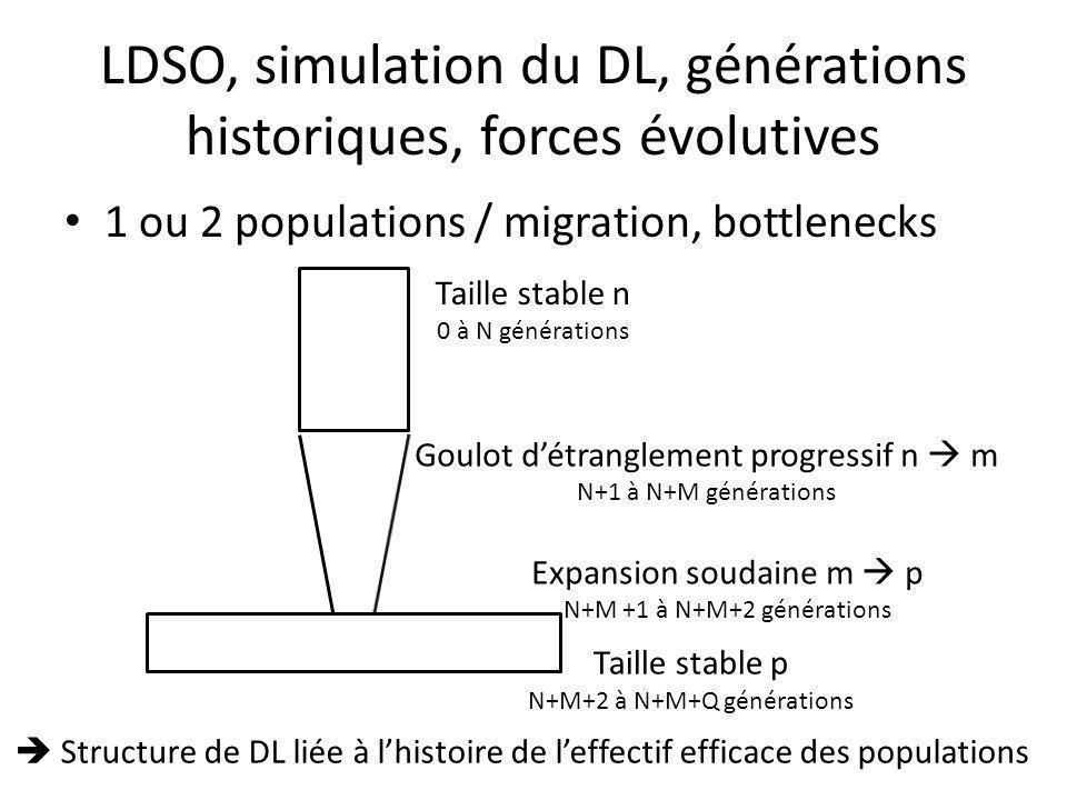 LDSO, simulation du DL, générations historiques, forces évolutives 1 ou 2 populations / migration, bottlenecks Taille stable n 0 à N générations Goulot détranglement progressif n m N+1 à N+M générations Taille stable p N+M+2 à N+M+Q générations Expansion soudaine m p N+M +1 à N+M+2 générations Structure de DL liée à lhistoire de leffectif efficace des populations