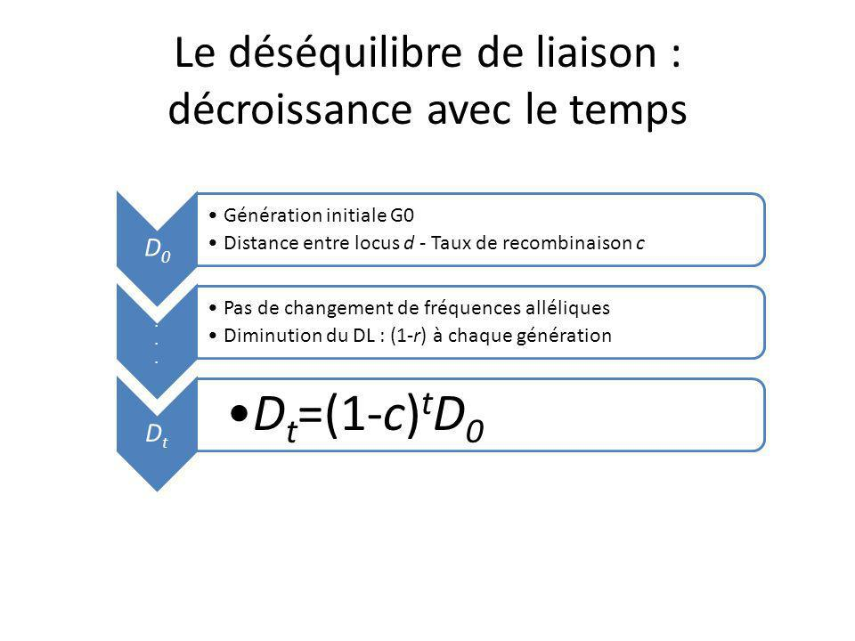 Le déséquilibre de liaison : décroissance avec le temps D0 Génération initiale G0 Distance entre locus d - Taux de recombinaison c......