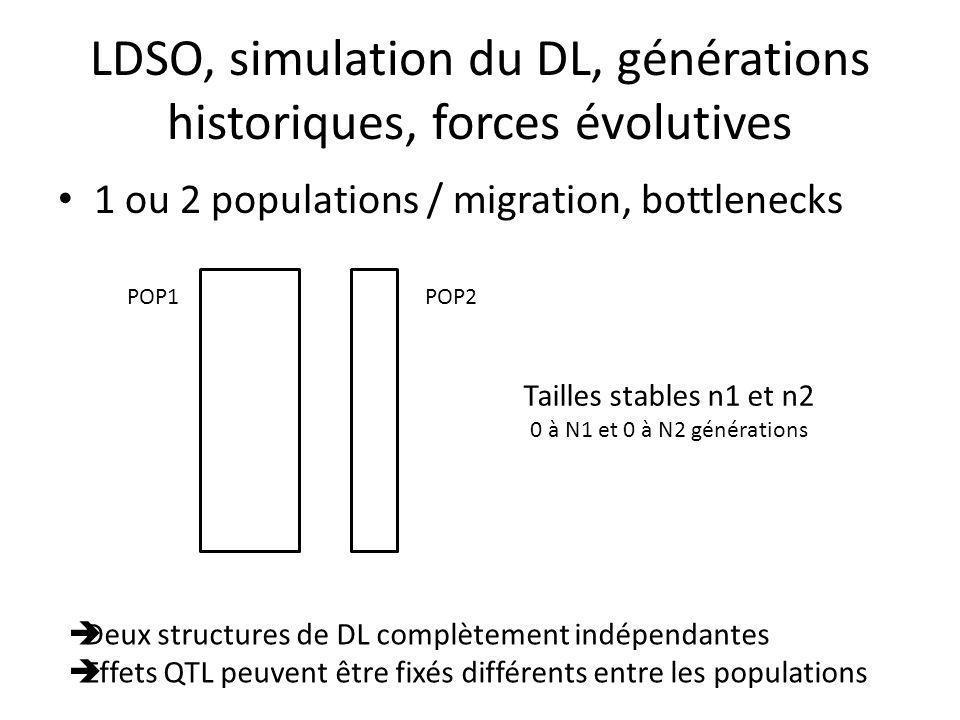 LDSO, simulation du DL, générations historiques, forces évolutives 1 ou 2 populations / migration, bottlenecks Tailles stables n1 et n2 0 à N1 et 0 à N2 générations POP1POP2 Deux structures de DL complètement indépendantes Effets QTL peuvent être fixés différents entre les populations