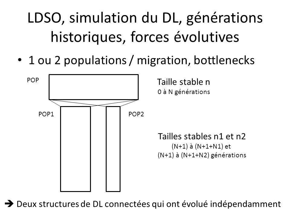 LDSO, simulation du DL, générations historiques, forces évolutives 1 ou 2 populations / migration, bottlenecks Tailles stables n1 et n2 (N+1) à (N+1+N1) et (N+1) à (N+1+N2) générations POP1POP2 Deux structures de DL connectées qui ont évolué indépendamment Taille stable n 0 à N générations POP