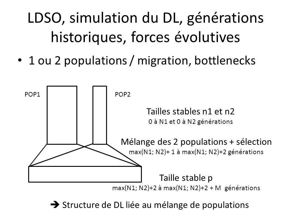 LDSO, simulation du DL, générations historiques, forces évolutives 1 ou 2 populations / migration, bottlenecks Tailles stables n1 et n2 0 à N1 et 0 à N2 générations Taille stable p max(N1; N2)+2 à max(N1; N2)+2 + M générations POP1POP2 Mélange des 2 populations + sélection max(N1; N2)+ 1 à max(N1; N2)+2 générations Structure de DL liée au mélange de populations