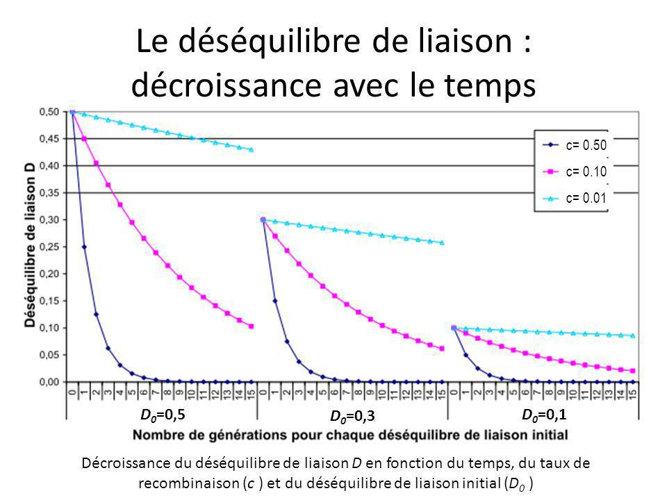 Le déséquilibre de liaison : décroissance avec le temps Décroissance du déséquilibre de liaison D en fonction du temps, du taux de recombinaison (c ) et du déséquilibre de liaison initial (D 0 ) D 0 =0,5 D 0 =0,3 D 0 =0,1 c= 0.50 c= 0.10 c= 0.01