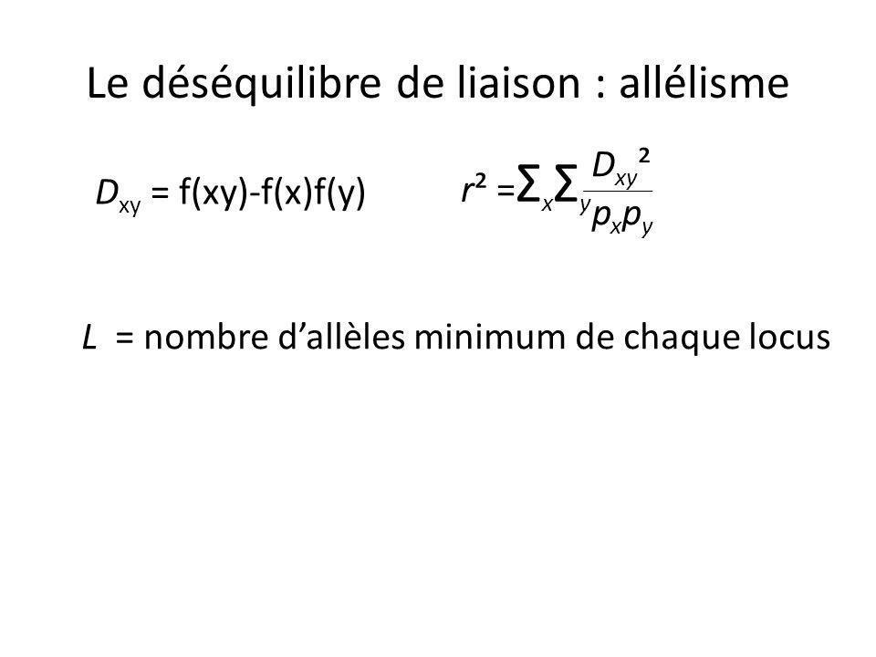 Le déséquilibre de liaison : allélisme D xy = f(xy)-f(x)f(y)D = Σ x Σ y f(x)f(y) |D xy | D = DL normalisé -1<D<1 Surestimé si haplotypes manquants Zhao et al (2005) Lewontin (1964); Hedrick (1987) D max = min {f(x) f(y), (1-f(x))(1-f(y))} si D xy <0 min {f(x)(1-f(y)), (1-f(x))f(y)} si D xy >0 D xy = D xy D max