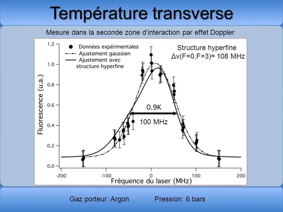 Température transverse Mesure dans la seconde zone dinteraction par effet Doppler Gaz porteur: ArgonPression: 6 bars 100 MHz Structure hyperfine Δν(F=
