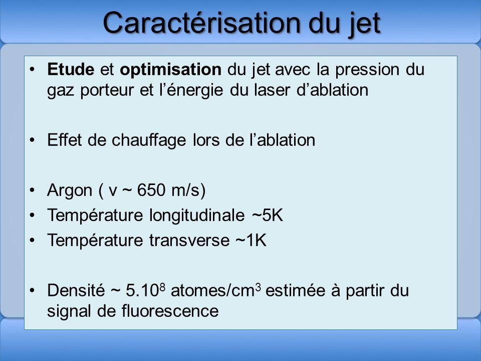 Caractérisation du jet Etude et optimisation du jet avec la pression du gaz porteur et lénergie du laser dablation Effet de chauffage lors de lablatio