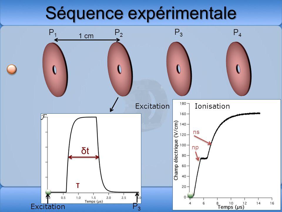 Séquence expérimentale P2P2 P1P1 P3P3 P4P4 ExcitationIonisation np ns 1 cm Excitation P3P3 δt τ