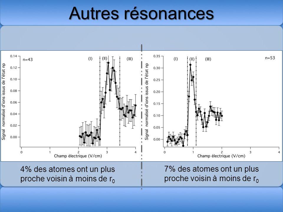 Autres résonances 4% des atomes ont un plus proche voisin à moins de r 0 7% des atomes ont un plus proche voisin à moins de r 0