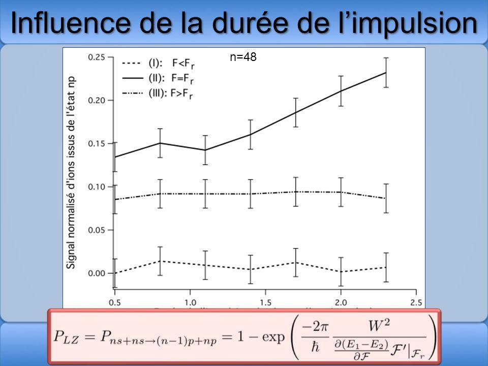 Influence de la durée de limpulsion δt n=48