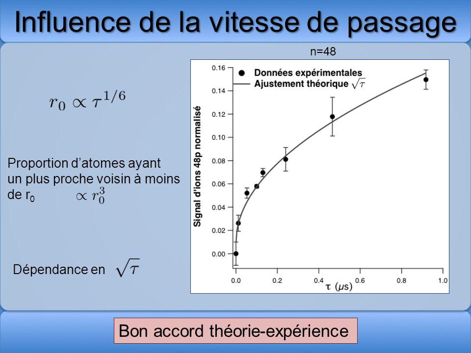 Influence de la vitesse de passage Bon accord théorie-expérience Proportion datomes ayant un plus proche voisin à moins de r 0 Dépendance en n=48