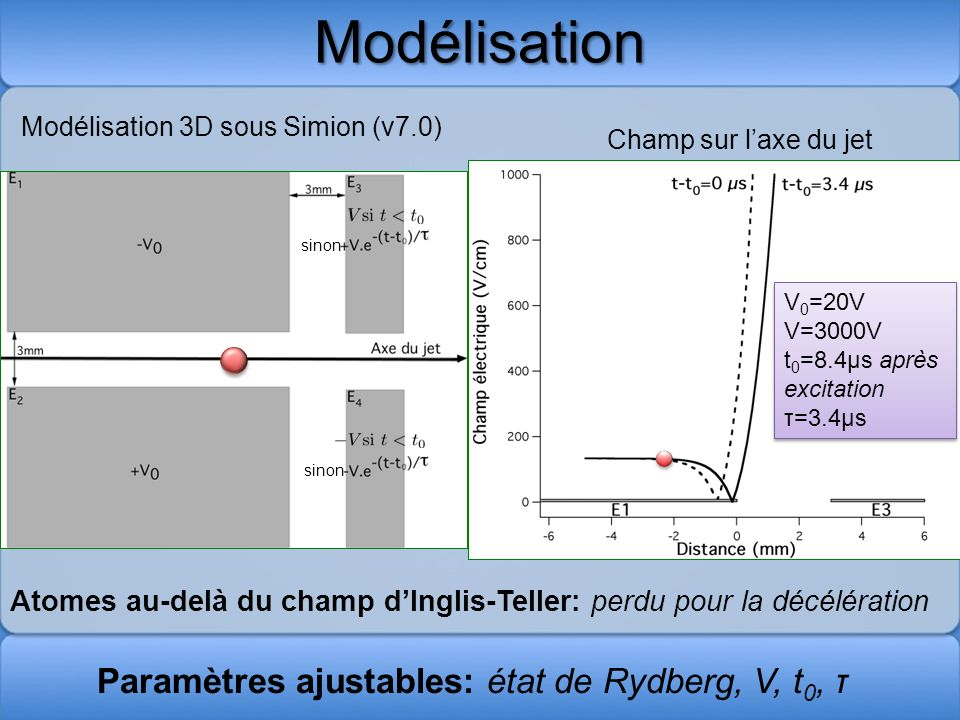 Modélisation Paramètres ajustables: état de Rydberg, V, t 0, τ Atomes au-delà du champ dInglis-Teller: perdu pour la décélération Champ sur laxe du je