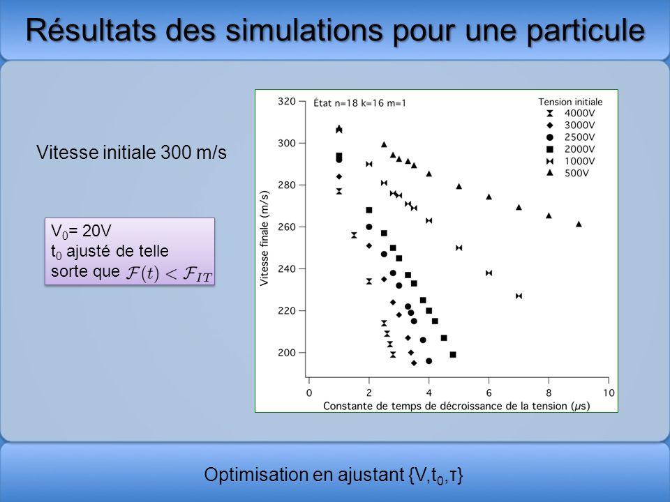 Résultats des simulations pour une particule Vitesse initiale 300 m/s V 0 = 20V t 0 ajusté de telle sorte que V 0 = 20V t 0 ajusté de telle sorte que