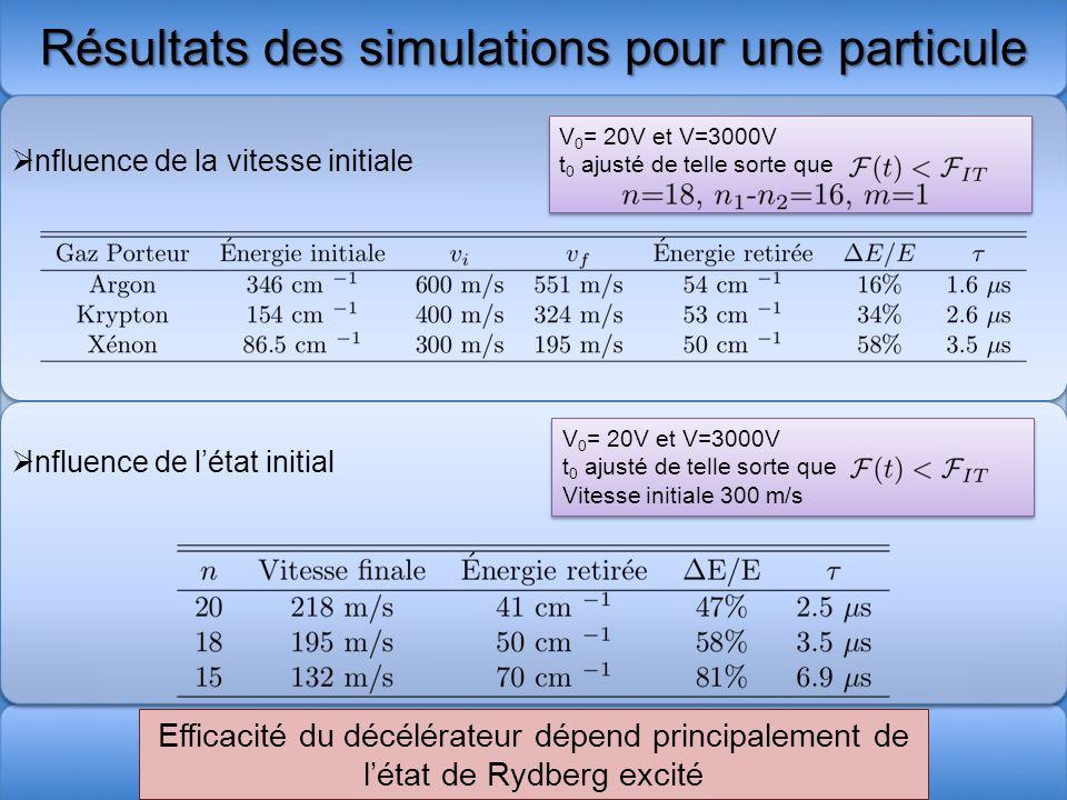 V 0 = 20V et V=3000V t 0 ajusté de telle sorte que V 0 = 20V et V=3000V t 0 ajusté de telle sorte que Résultats des simulations pour une particule Eff