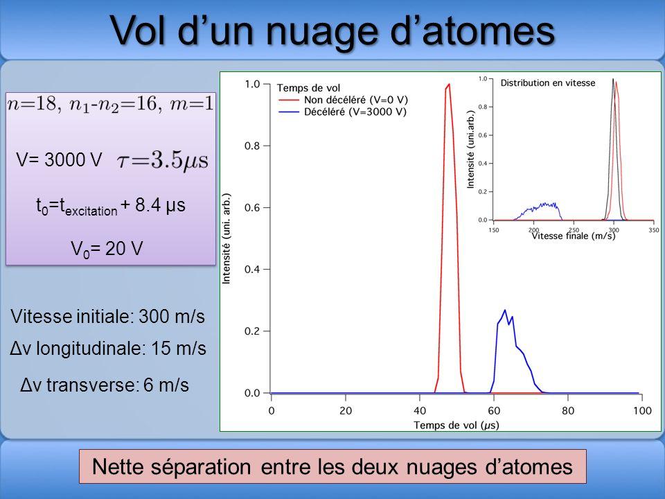 Vol dun nuage datomes V= 3000 V Δv transverse: 6 m/s Nette séparation entre les deux nuages datomes Vitesse initiale: 300 m/s Δv longitudinale: 15 m/s