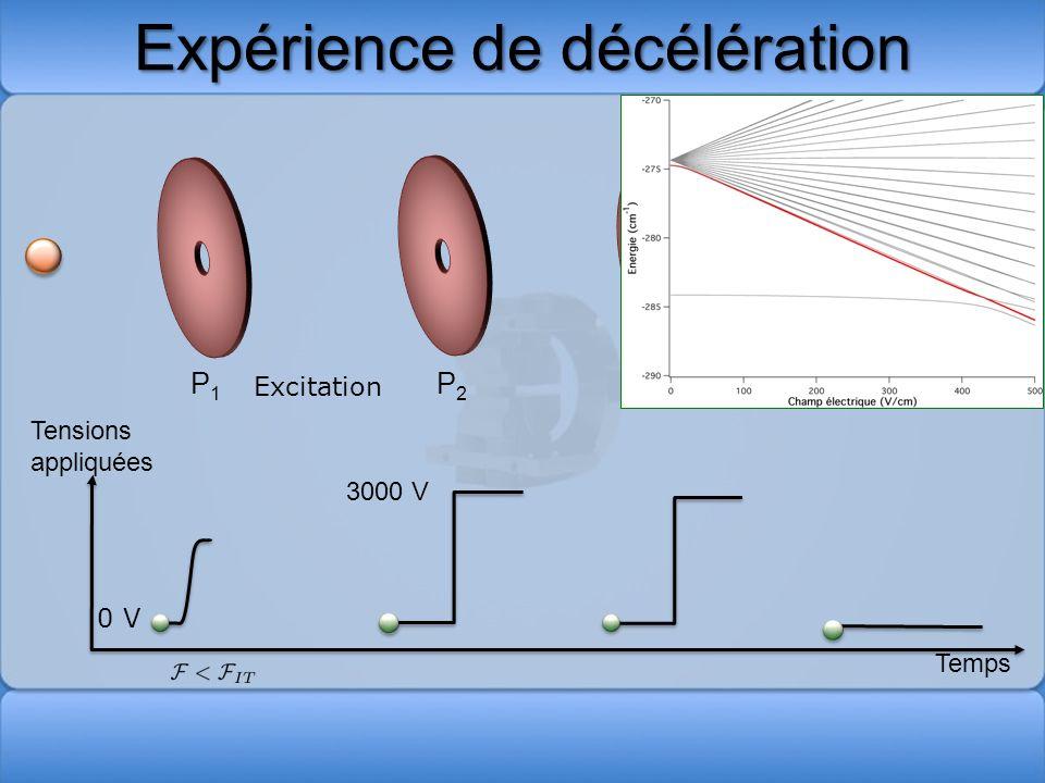 Expérience de décélération P2P2 P1P1 P3P3 P4P4 Excitation 0 V 3000 V Ionisation Tensions appliquées Temps