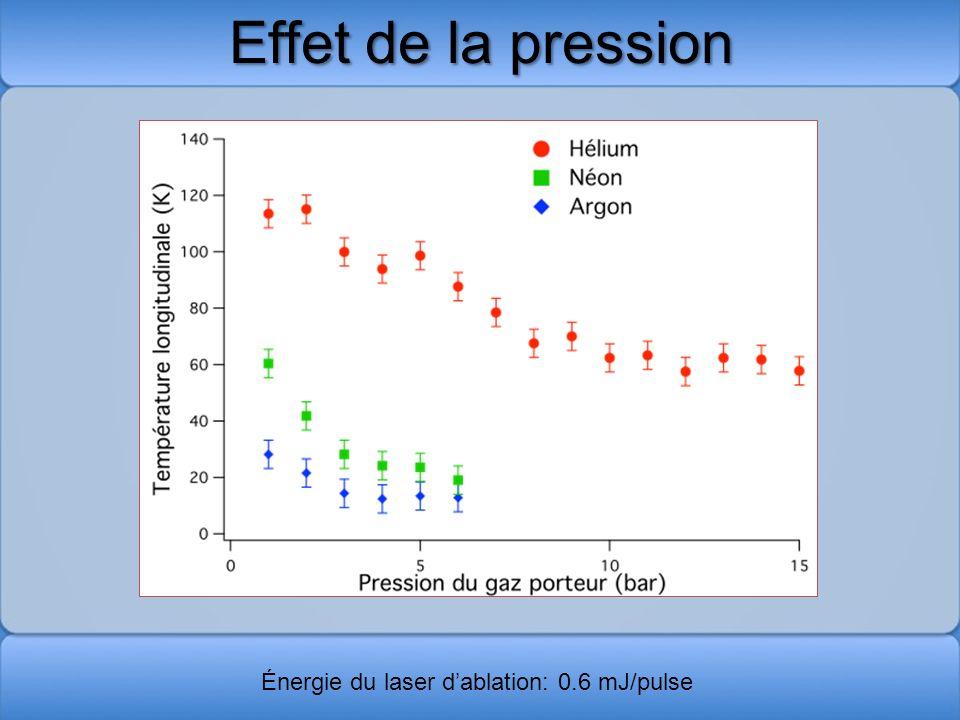 Effet de la pression Énergie du laser dablation: 0.6 mJ/pulse