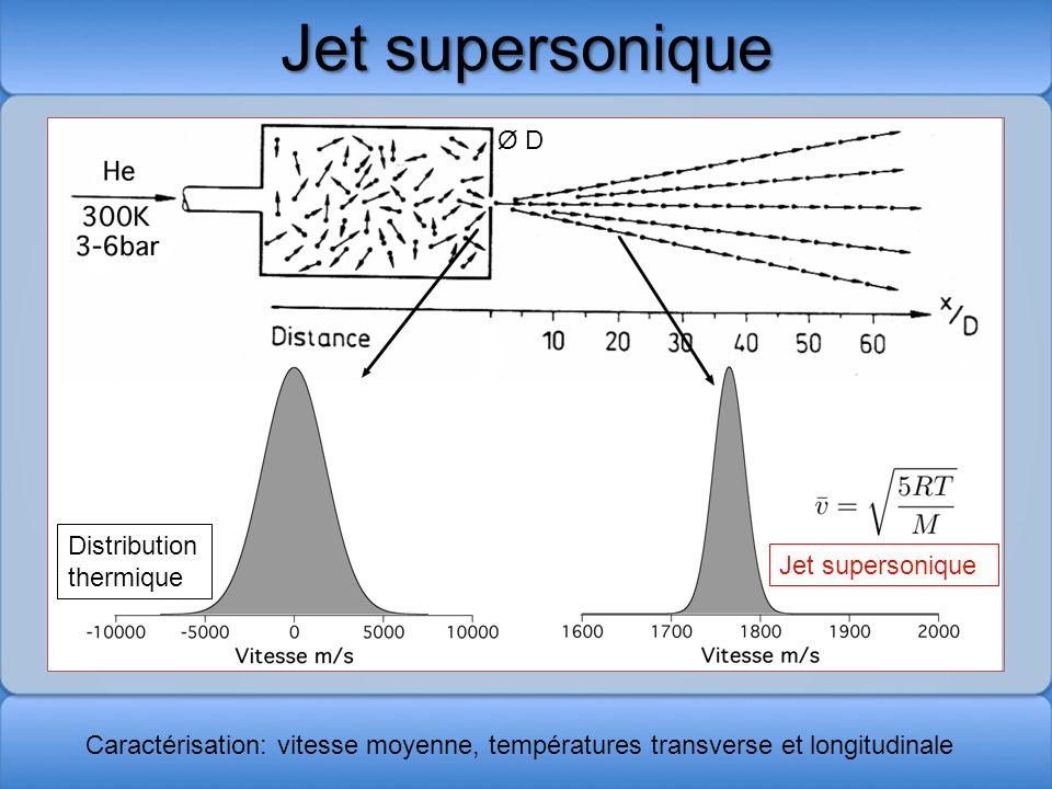 Jet supersonique Distribution thermique Jet supersonique Caractérisation: vitesse moyenne, températures transverse et longitudinale Ø D