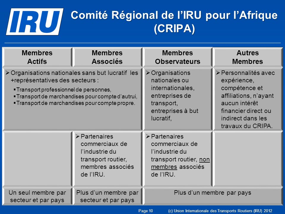 Page 10(c) Union Internationale des Transports Routiers (IRU) 2012 Membres Actifs Membres Associés Membres Observateurs Autres Membres Organisations nationales sans but lucratif les +représentatives des secteurs : Transport professionnel de personnes, Transport de marchandises pour compte dautrui, Transport de marchandises pour compte propre.