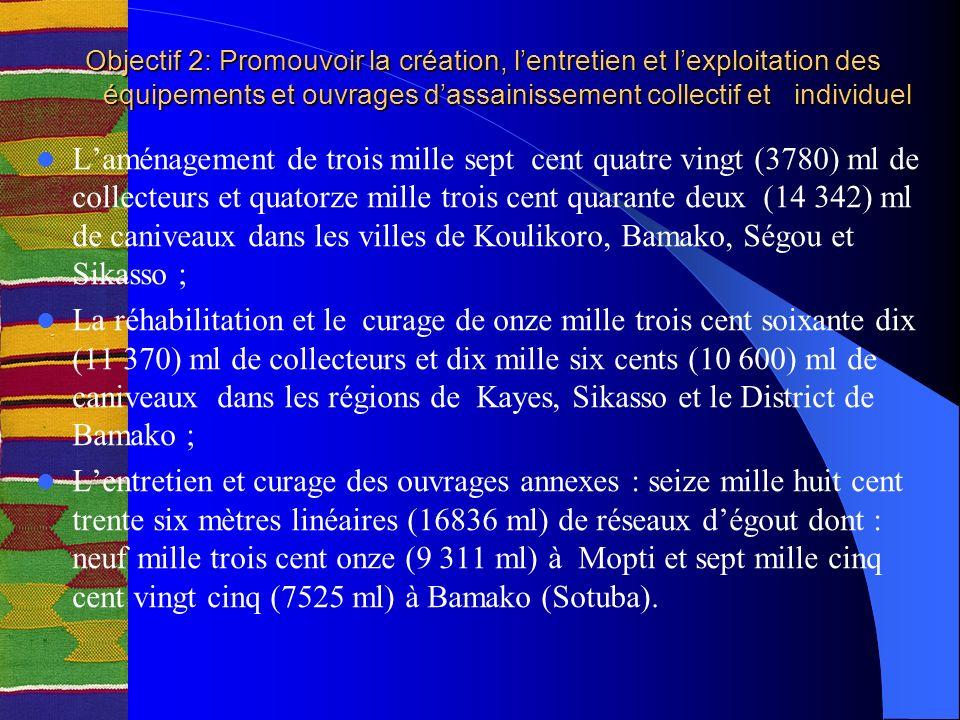 Objectif 2: Promouvoir la création, lentretien et lexploitation des équipements et ouvrages dassainissement collectif et individuel Laménagement de trois mille sept cent quatre vingt (3780) ml de collecteurs et quatorze mille trois cent quarante deux (14 342) ml de caniveaux dans les villes de Koulikoro, Bamako, Ségou et Sikasso ; La réhabilitation et le curage de onze mille trois cent soixante dix (11 370) ml de collecteurs et dix mille six cents (10 600) ml de caniveaux dans les régions de Kayes, Sikasso et le District de Bamako ; Lentretien et curage des ouvrages annexes : seize mille huit cent trente six mètres linéaires (16836 ml) de réseaux dégout dont : neuf mille trois cent onze (9 311 ml) à Mopti et sept mille cinq cent vingt cinq (7525 ml) à Bamako (Sotuba).