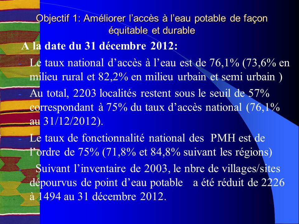 Objectif 1: Améliorer laccès à leau potable de façon équitable et durable A la date du 31 décembre 2012: - Le taux national daccès à leau est de 76,1% (73,6% en milieu rural et 82,2% en milieu urbain et semi urbain ) - Au total, 2203 localités restent sous le seuil de 57% correspondant à 75% du taux daccès national (76,1% au 31/12/2012).