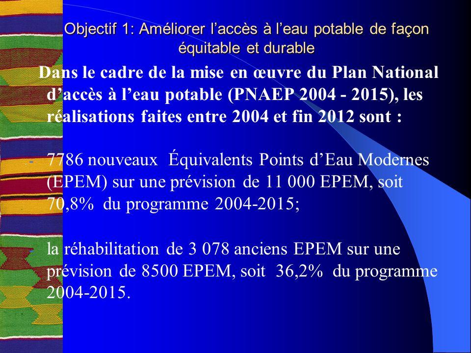 Dans le cadre de la mise en œuvre du Plan National daccès à leau potable (PNAEP 2004 - 2015), les réalisations faites entre 2004 et fin 2012 sont : - 7786 nouveaux Équivalents Points dEau Modernes (EPEM) sur une prévision de 11 000 EPEM, soit 70,8% du programme 2004-2015; - la réhabilitation de 3 078 anciens EPEM sur une prévision de 8500 EPEM, soit 36,2% du programme 2004-2015.