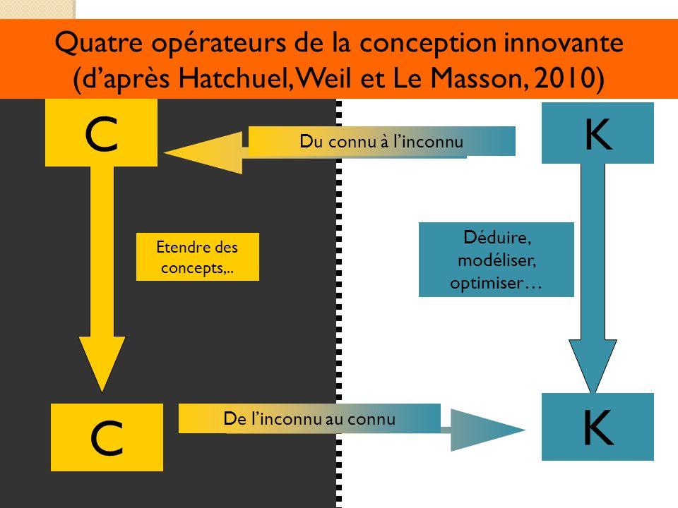 Déduire, modéliser, optimiser… Etendre des concepts,.. Quatre opérateurs de la conception innovante (daprès Hatchuel, Weil et Le Masson, 2010) C C K K