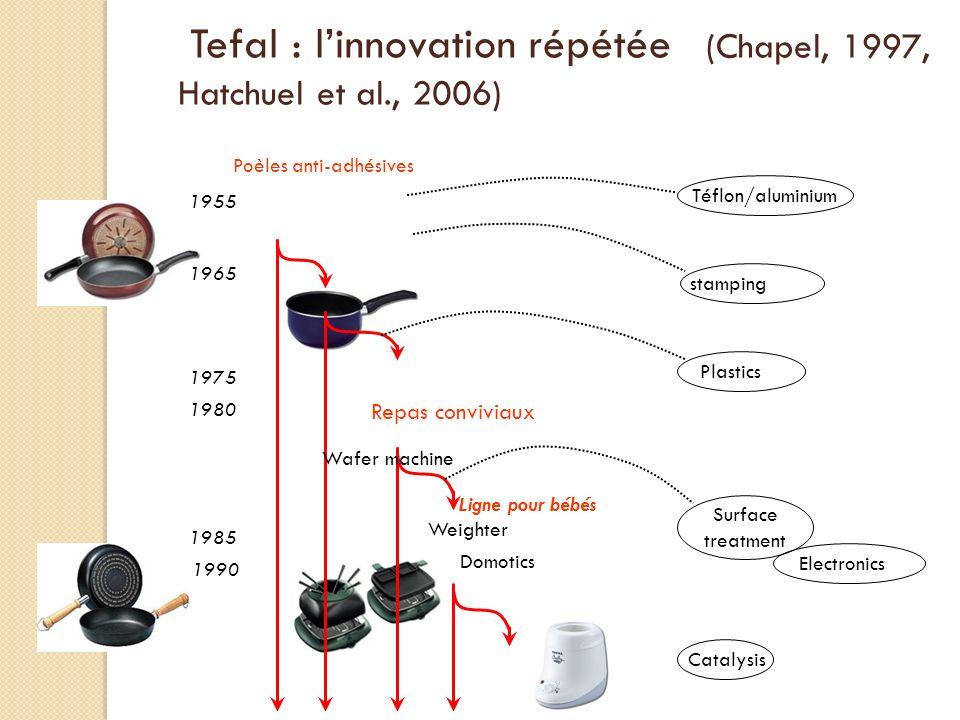 Tefal : linnovation répétée (Chapel, 1997, Hatchuel et al., 2006) Repas conviviaux Téflon/aluminium stamping Weighter Domotics Surface treatment Elect