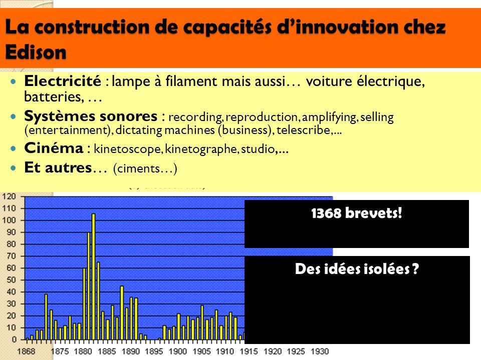 La construction de capacités dinnovation chez Edison Electricité : lampe à filament mais aussi… voiture électrique, batteries, … Systèmes sonores : re