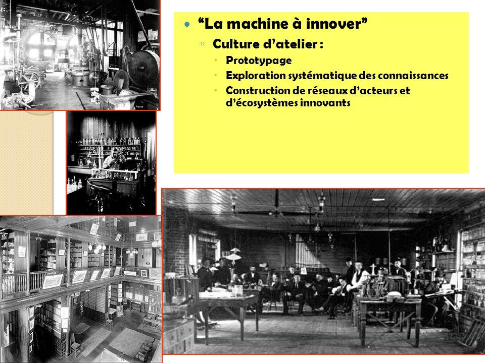 La machine à innover Culture datelier : Prototypage Exploration systématique des connaissances Construction de réseaux dacteurs et décosystèmes innova