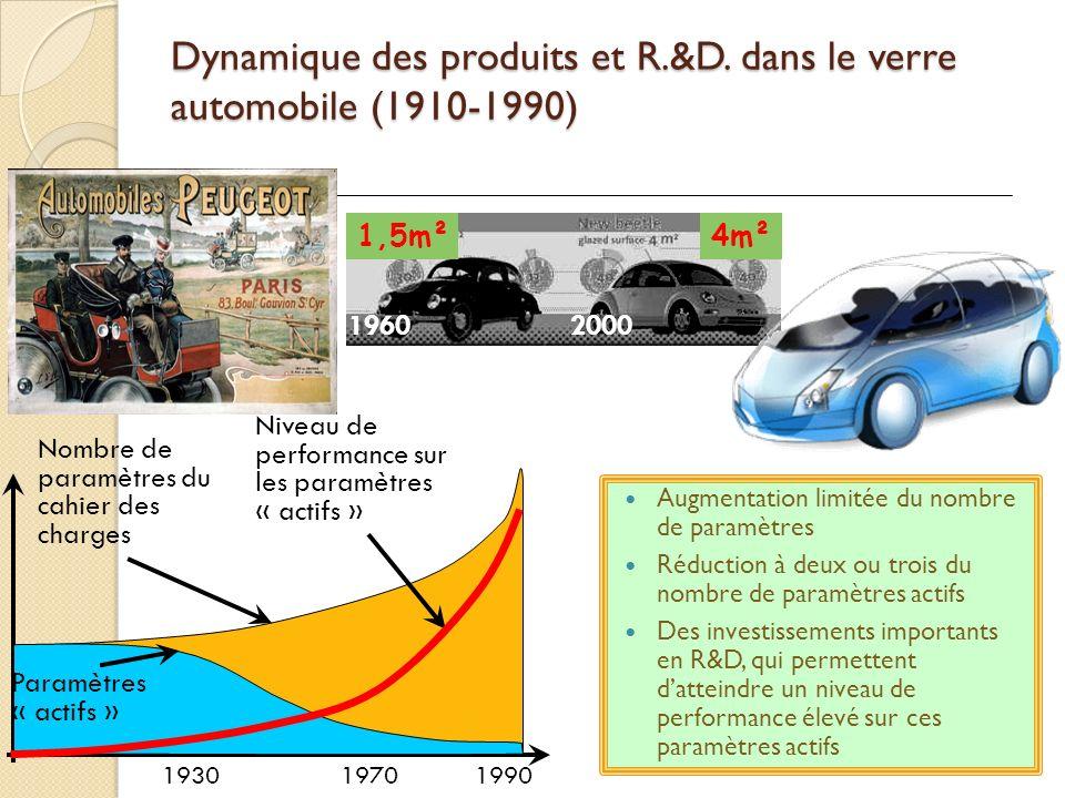 Dynamique des produits et R.&D. dans le verre automobile (1910-1990) Augmentation limitée du nombre de paramètres Réduction à deux ou trois du nombre