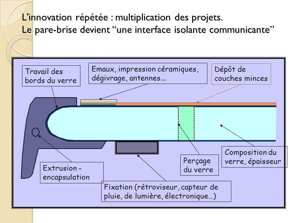 L'innovation répétée : multiplication des projets. Le pare-brise devient une interface isolante communicante Emaux, impression céramiques, dégivrage,