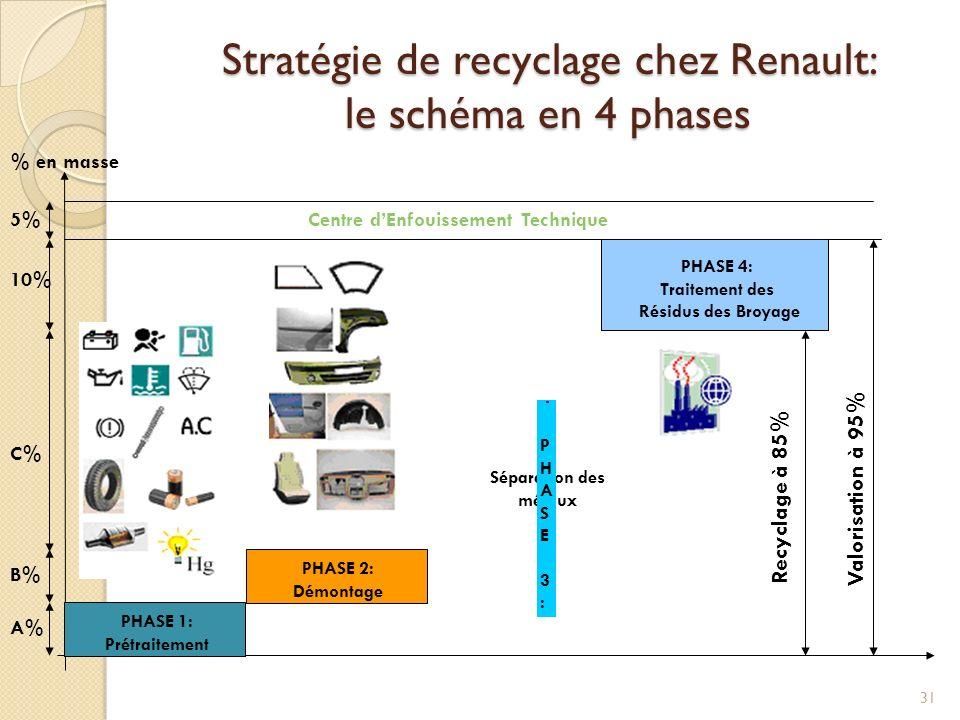 Stratégie de recyclage chez Renault: le schéma en 4 phases 31 PHASE 1: Prétraitement Séparation des métaux PHASE 3: PHASE 3: PHASE 4: Traitement des R