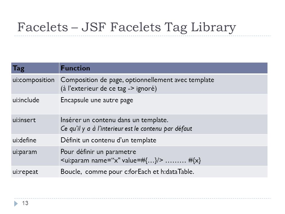 Facelets – JSF Facelets Tag Library TagFunction ui:compositionComposition de page, optionnellement avec template (à lexterieur de ce tag -> ignoré) ui