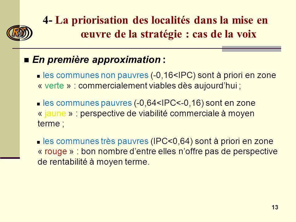 13 4- La priorisation des localités dans la mise en œuvre de la stratégie : cas de la voix En première approximation : les communes non pauvres (-0,16<IPC) sont à priori en zone « verte » : commercialement viables dès aujourdhui ; les communes pauvres (-0,64<IPC<-0,16) sont en zone « jaune » : perspective de viabilité commerciale à moyen terme ; les communes très pauvres (IPC<0,64) sont à priori en zone « rouge » : bon nombre dentre elles noffre pas de perspective de rentabilité à moyen terme.