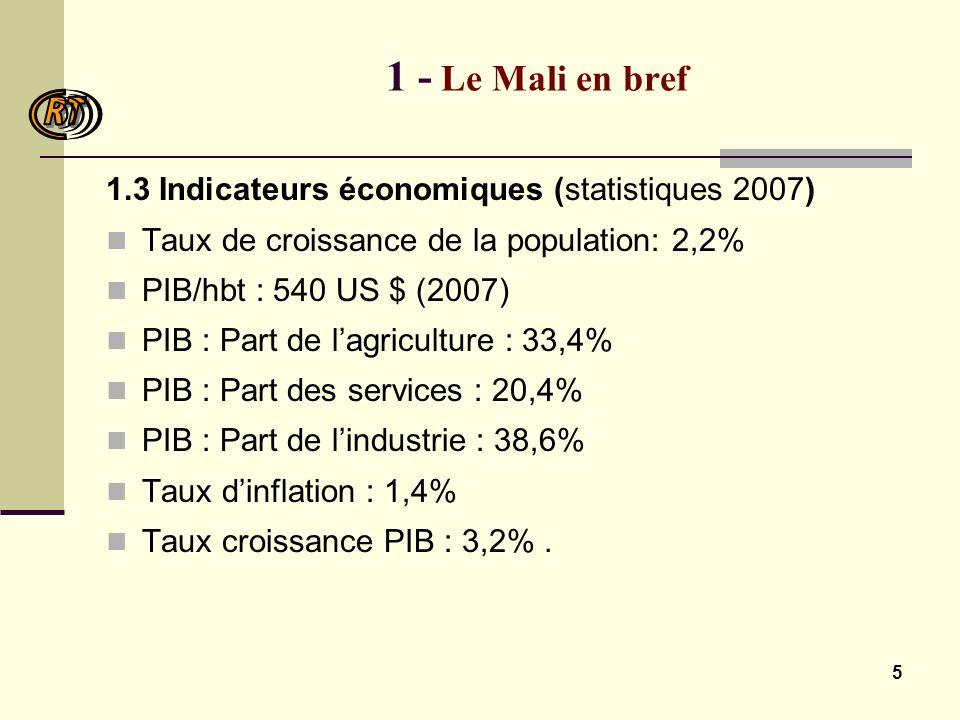 5 1 - Le Mali en bref 1.3 Indicateurs économiques (statistiques 2007) Taux de croissance de la population: 2,2% PIB/hbt : 540 US $ (2007) PIB : Part de lagriculture : 33,4% PIB : Part des services : 20,4% PIB : Part de lindustrie : 38,6% Taux dinflation : 1,4% Taux croissance PIB : 3,2%.