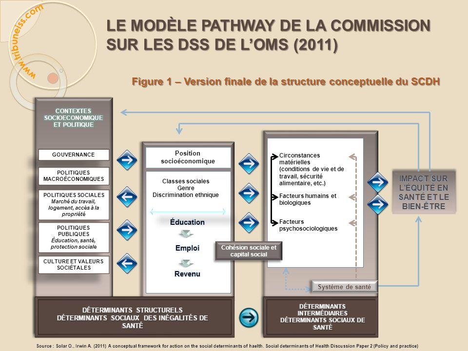 LE MODÈLE PATHWAY DE LA COMMISSION SUR LES DSS DE LOMS (2011) Figure 1 – Version finale de la structure conceptuelle du SCDH Position socioéconomique