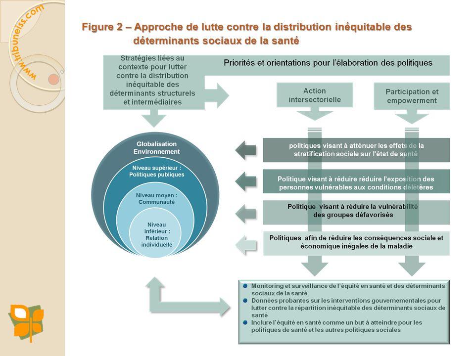 Figure 2 – Approche de lutte contre la distribution inéquitable des déterminants sociaux de la santé