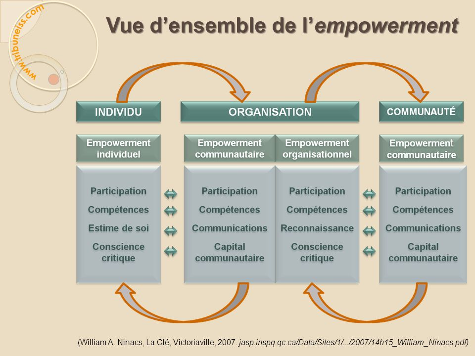 Vue densemble de lempowerment (William A. Ninacs, La Clé, Victoriaville, 2007. jasp.inspq.qc.ca/Data/Sites/1/.../2007/14h15_William_Ninacs.pdf)