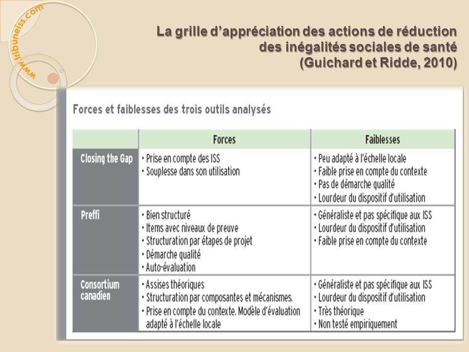 La grille dappréciation des actions de réduction des inégalités sociales de santé des inégalités sociales de santé (Guichard et Ridde, 2010) (Guichard