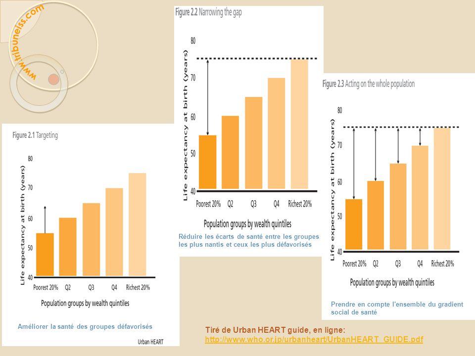 Améliorer la santé des groupes défavorisés Réduire les écarts de santé entre les groupes les plus nantis et ceux les plus défavorisés Prendre en compt