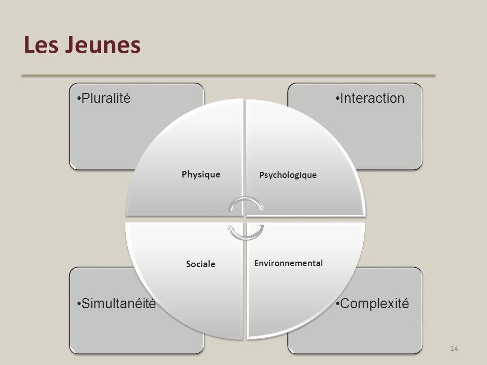ComplexitéSimultanéité InteractionPluralité Physique Psychologique Environnemental Sociale Les Jeunes 14