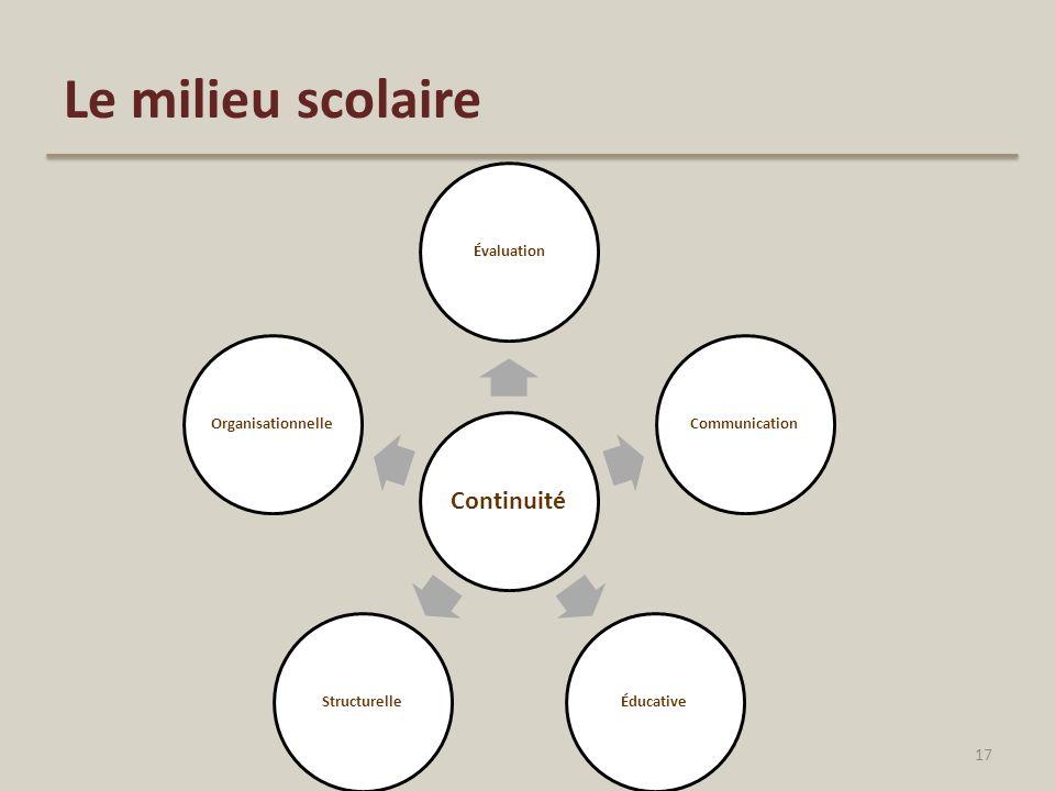Le milieu scolaire Continuité ÉvaluationCommunicationÉducativeStructurelleOrganisationnelle 17